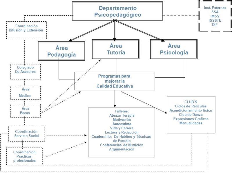 Áreas de vinculación del Departamento Psicopedagógico